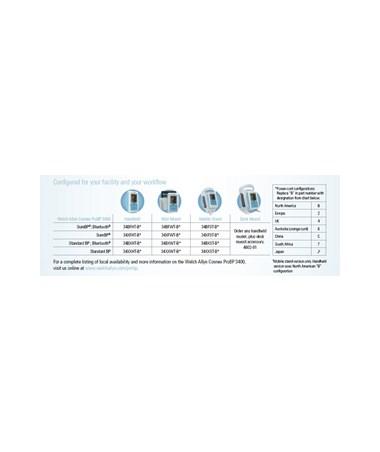 Connex ProBP configuration Chart