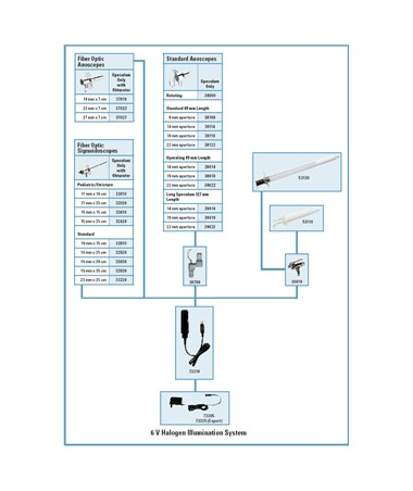 6 V Halogen Illumination System for Standard Anoscope