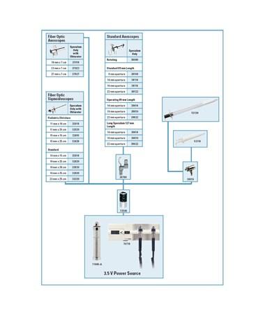 3.5 V Illumination System for Endoscopy