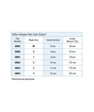 Fiber Optic Miller Halogen Blade Specifications.