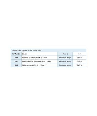 Standard Miller Laryngoscope Set Inclusions.