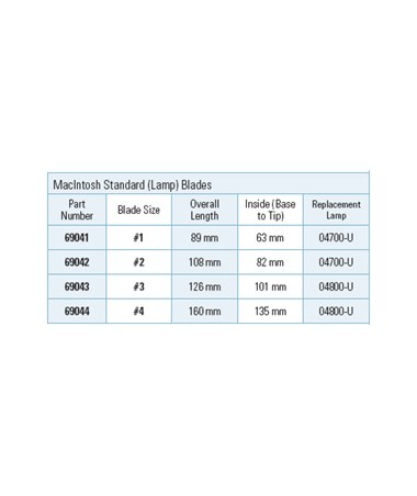 Standard (Lamp) MacIntosh Laryngoscope Blade Specifications.