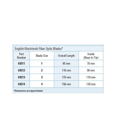 English Macintosh Fiber Optic Blades Specifications.